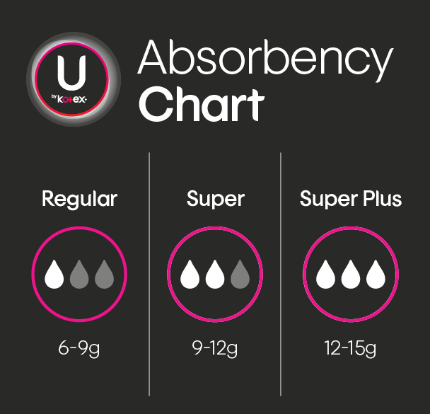 U by Kotex® absorbency chart